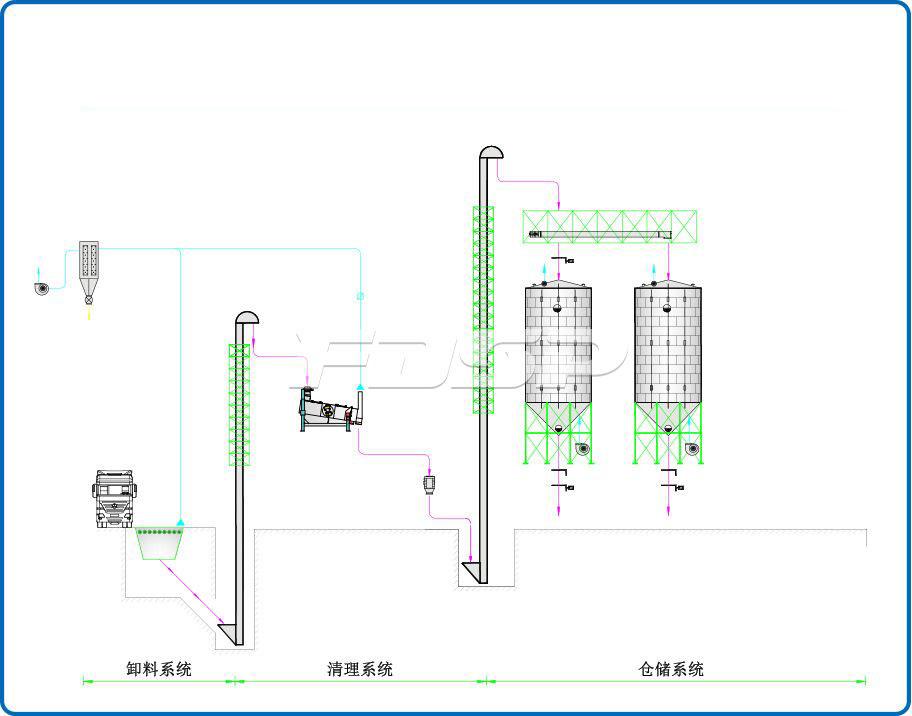 酿造行业2-1000T流程图Y.jpg