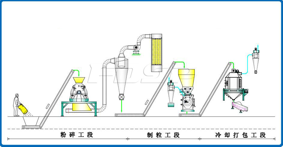 Introduction of complete engineering process for fruit shell and fruit pulp pell