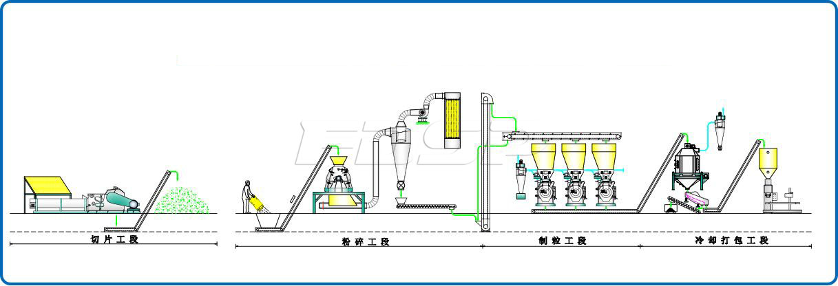 2.5-3.5t/h leftover material pellet production line