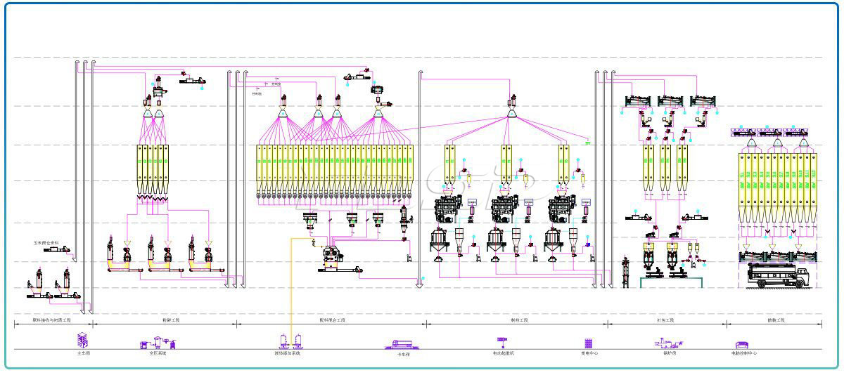 Triple SZLH508(45tph) poultry feed production line