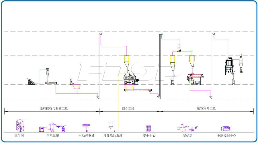 SKJZ1800 Livestock And Poultry Small Feed Plant