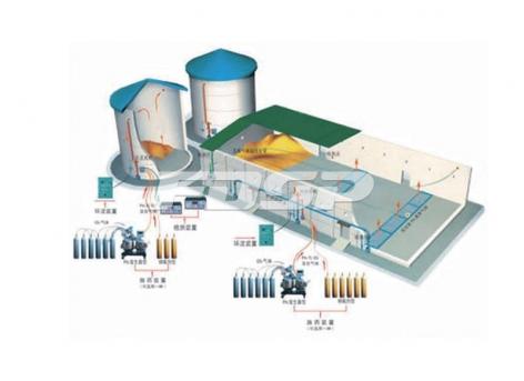 Sistema de fumigação de circulação
